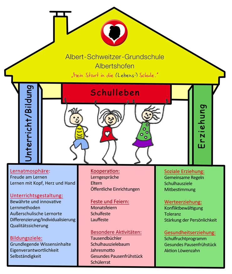 Albert-Schweitzer-Grundschule Albertshofen - Schulprofil